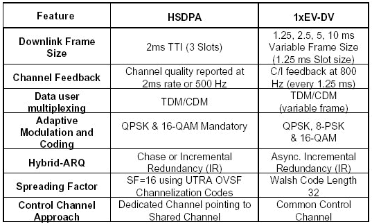 HSPDA Comparison