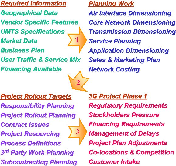 Picture below show the issues that vendors and operators face in the